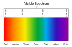 This image on Walker on the Water depicts the visible light spectrum.